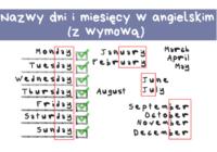 nazwy miesięcy i dni w angielskim oraz wymowa